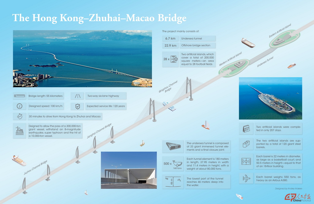 The hong kong zhuhai macao bridge 1024px